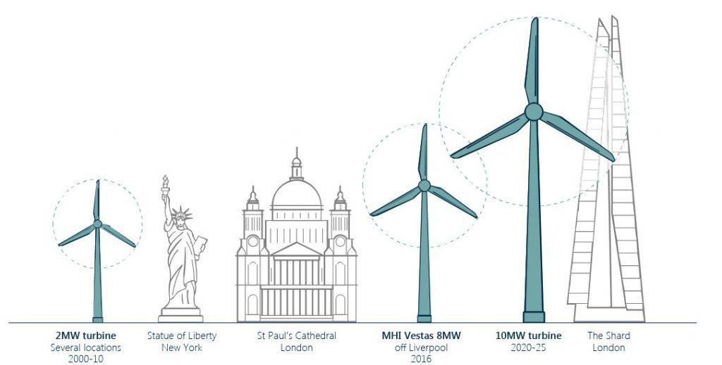 Wind turbines increasing in size